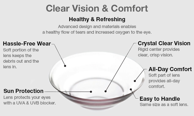 Ultrahealth - Hybrid Contact Lenses